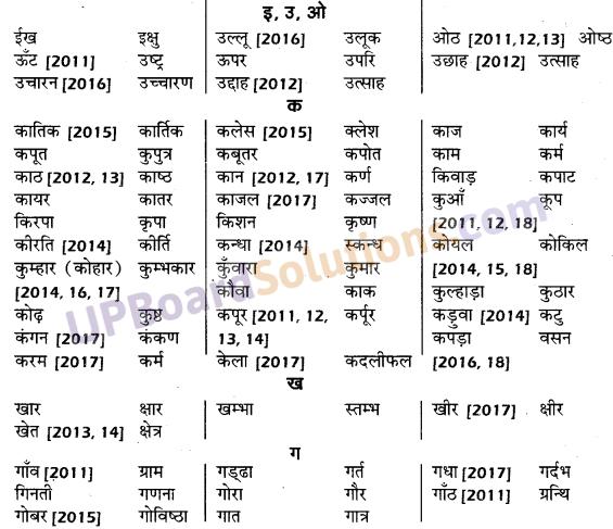 UP Board Solutions for Class 10 Hindi तत्सम शब्द img-2