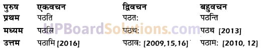 UP Board Solutions for Class 10 Hindi धातु-रूप img-23