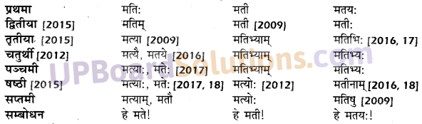 UP Board Solutions for Class 10 Hindi शब्द-रूप img-7