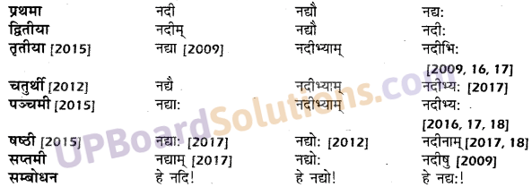 UP Board Solutions for Class 10 Hindi शब्द-रूप img-8