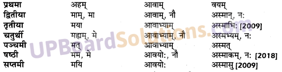 UP Board Solutions for Class 10 Hindi शब्द-रूप img-11