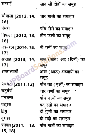UP Board Solutions for Class 10 Hindi समास img-10