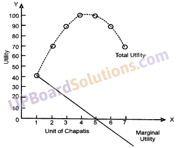 UP Board Solutions for Class 10 Commerce Chapter 18 Utility, Marginal Utility, Total Utility