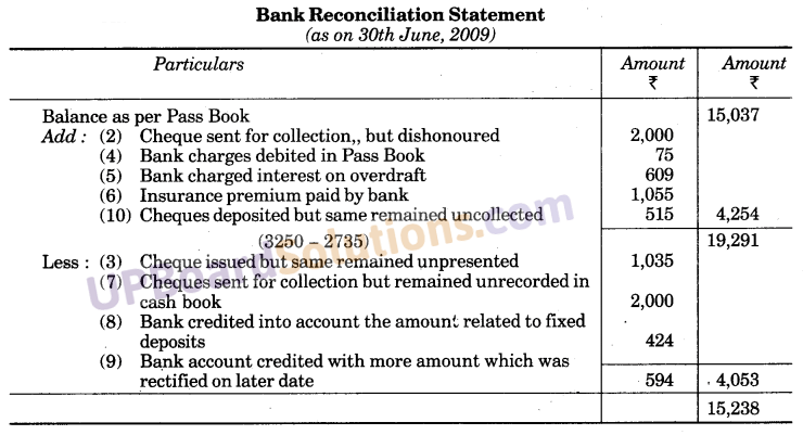 UP Board Solutions for Class 10 Commerce Chapter 3 Bank Reconciliation Statement