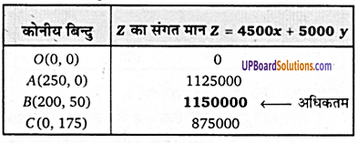 UP Board Solutions for Class 12 Maths Chapter 12 Linear Programming image 44