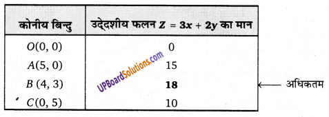 UP Board Solutions for Class 12 Maths Chapter 12 Linear Programming image 10