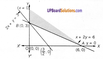UP Board Solutions for Class 12 Maths Chapter 12 Linear Programming image 11