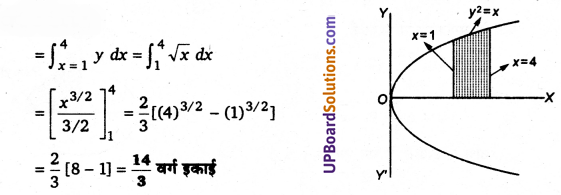 UP Board Solutions for Class 12 Maths Chapter 8 Application of Integrals image 1
