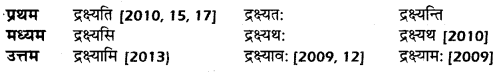 UP Board Solutions for Class 10 Hindi धातु-रूप img-19