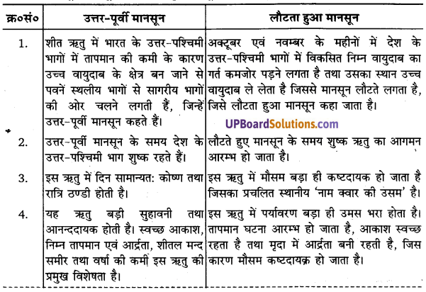 UP Board Solutions for Class 11 Geography Indian Physical Environment Chapter 4 Climate (जलवायु) img 1