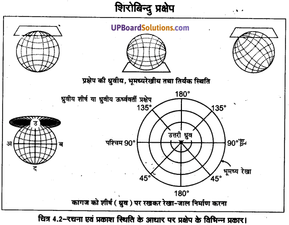 UP Board Solutions for Class 11 Geography Practical Work in Geography Chapter 4 Map Projections(मानचित्र प्रक्षेप) img 6 (11)