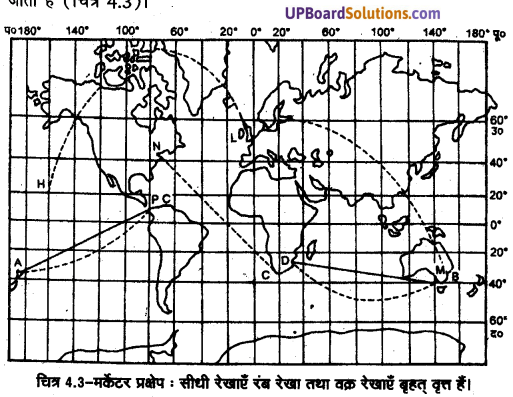 UP Board Solutions for Class 11 Geography Practical Work in Geography Chapter 4 Map Projections(मानचित्र प्रक्षेप) img 6 (12)