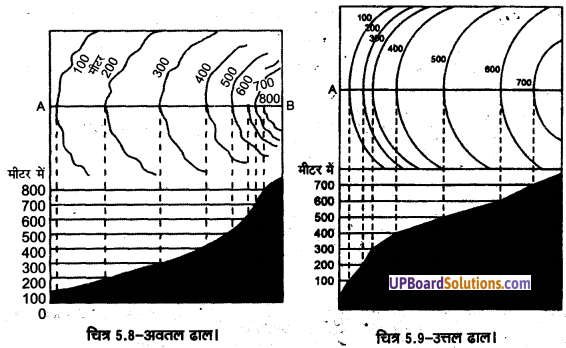 UP Board Solutions for Class 11 Geography Practical Work in Geography Chapter 5 Topographical Maps(स्थलाकृतिक मानचित्र) img 10
