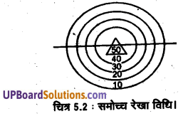 UP Board Solutions for Class 11 Geography Practical Work in Geography Chapter 5 Topographical Maps(स्थलाकृतिक मानचित्र) img 2