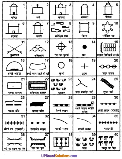 UP Board Solutions for Class 11 Geography Practical Work in Geography Chapter 5 Topographical Maps(स्थलाकृतिक मानचित्र) img 4