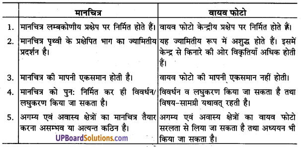 UP Board Solutions for Class 11 Geography Practical Work in Geography Chapter 6 Introduction to Aerial Photographs(वायव फोटो का परिचय) img 7