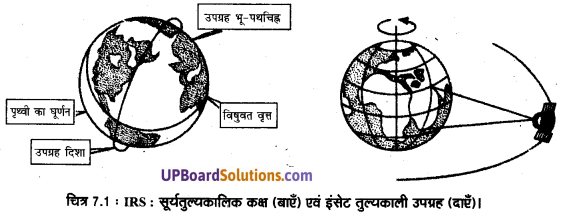 UP Board Solutions for Class 11 Geography Practical Work in Geography Chapter 7 Introduction to Remote Sensing(सुदूर संवेदन का परिचय) img 3