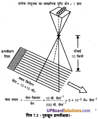 UP Board Solutions for Class 11 Geography Practical Work in Geography Chapter 7 Introduction to Remote Sensing(सुदूर संवेदन का परिचय) img 4