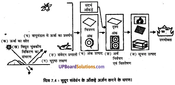 UP Board Solutions for Class 11 Geography Practical Work in Geography Chapter 7 Introduction to Remote Sensing(सुदूर संवेदन का परिचय) img 6