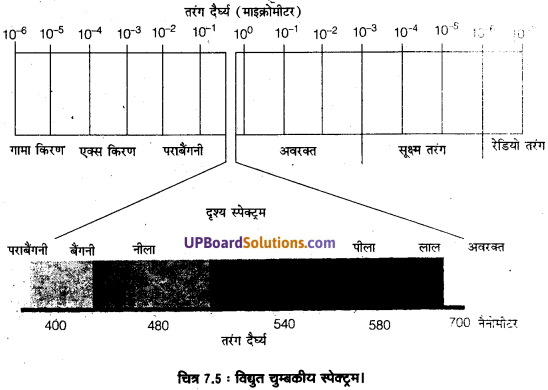 UP Board Solutions for Class 11 Geography Practical Work in Geography Chapter 7 Introduction to Remote Sensing(सुदूर संवेदन का परिचय) img 7