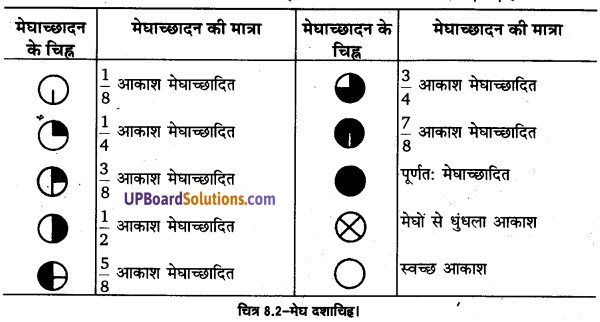 UP Board Solutions for Class 11 Geography Practical Work in Geography Chapter 8 Weather Instruments. Maps and Charts(मौसम यंत्र, मानचित्र तथा चार्ट) img 3