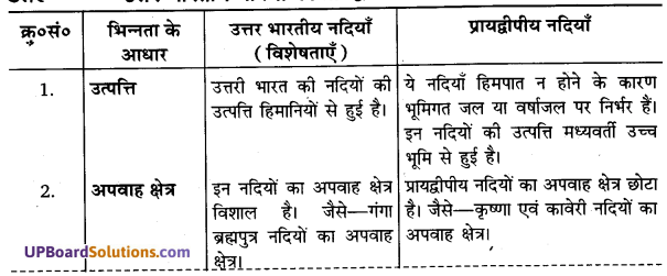 UP Board Solutions for Class 11Geography Indian Physical Environment Chapter 3 Drainage System (अपवाह तंत्र) img 1