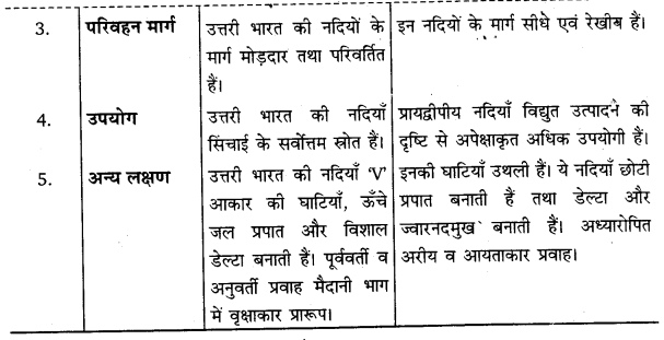 UP Board Solutions for Class 11Geography Indian Physical Environment Chapter 3 Drainage System (अपवाह तंत्र) img 2