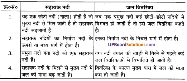 UP Board Solutions for Class 11Geography Indian Physical Environment Chapter 3 Drainage System (अपवाह तंत्र) img 3