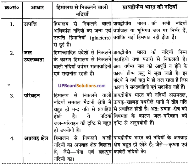 UP Board Solutions for Class 11Geography Indian Physical Environment Chapter 3 Drainage System (अपवाह तंत्र) img 6
