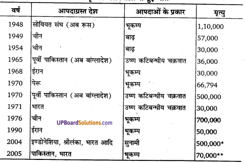 UP Board Solutions for Class 11Geography Indian Physical Environment Chapter 7 Natural Hazards and Disasters (प्राकृतिक संकट तथा आपदाएँ) img 2