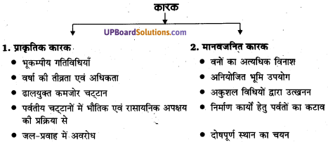UP Board Solutions for Class 11Geography Indian Physical Environment Chapter 7 Natural Hazards and Disasters (प्राकृतिक संकट तथा आपदाएँ) img 4