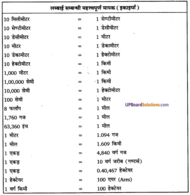 UP Board Solutions for Class 11Geography Practical Work in Geography Chapter 2 Map Scale(मानचित्र मापनी) img 12