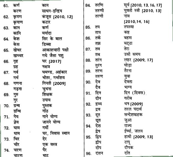शब्द युग्म और वाक्य में प्रयोग UP Board Solutions For Class 12 Samanya Hindi