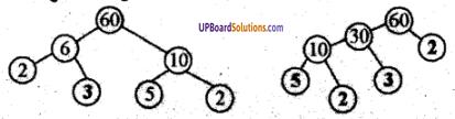 UP Board Class 6 Math लघुत्तम समापवर्त्य एवं महत्तम समापवर्तक Chapter 10