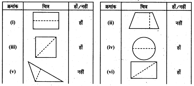 UP Board Solutions for Class 6 Maths Chapter 13त्रिभुज 13a 2