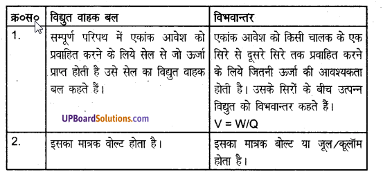 UP Board Solutions for Class 8 Science Chapter 13विद्युत धारा img-4