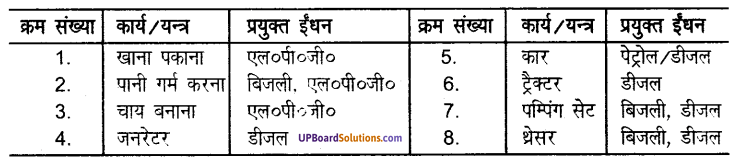 UP Board Solutions for Class 8 Science Chapter 15कार्बन एवं उसके यौगिक img-1