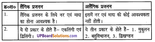 जंतुओं में जनन UP Board Solutions For Class 8 Science Chapter 7