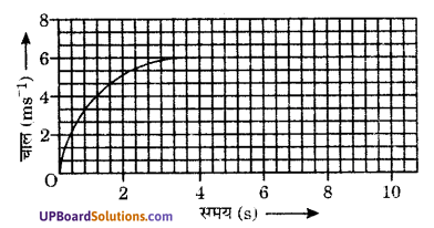 UP Board Solutions for Class 9 Science Chapter 8 Motion image -15