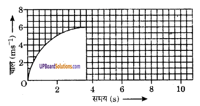 UP Board Solutions for Class 9 Science Chapter 8 Motion image -16