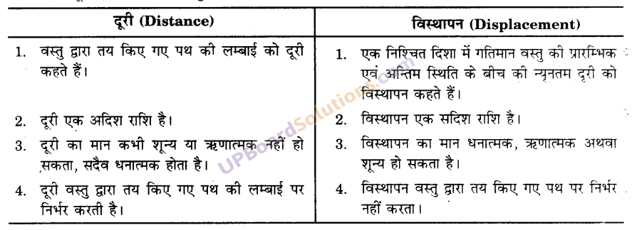 UP Board Solutions for Class 9 Science Chapter 8 Motion image -22