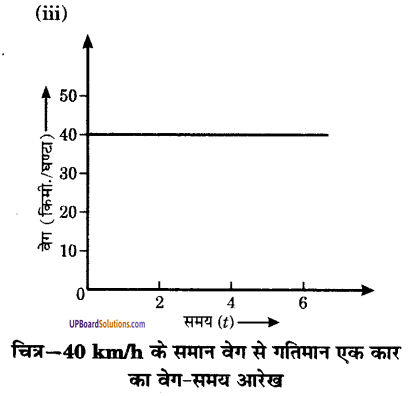 UP Board Solutions for Class 9 Science Chapter 8 Motion image -38