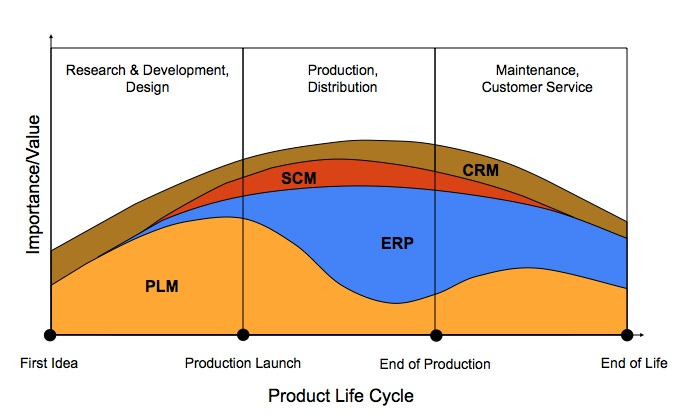 what is ERP graph