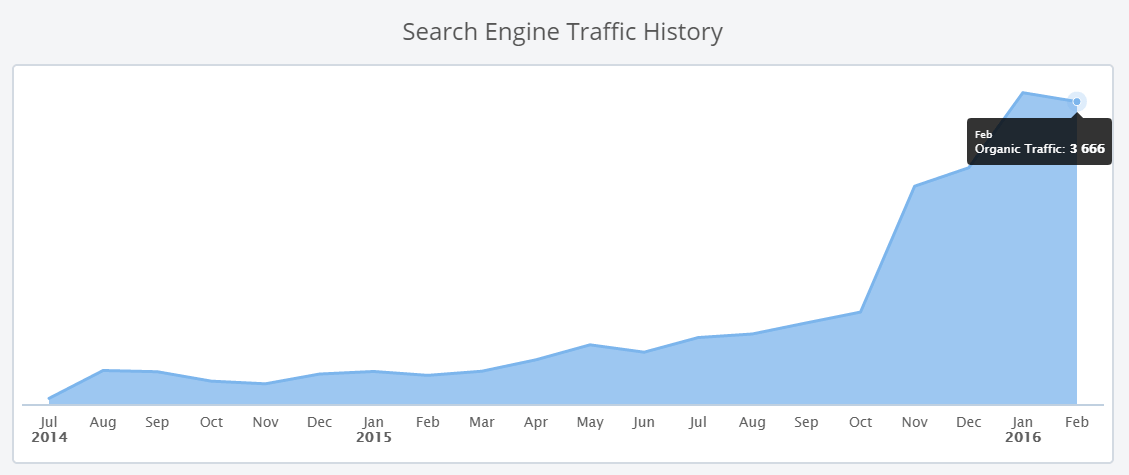 search-engine-traffic-history