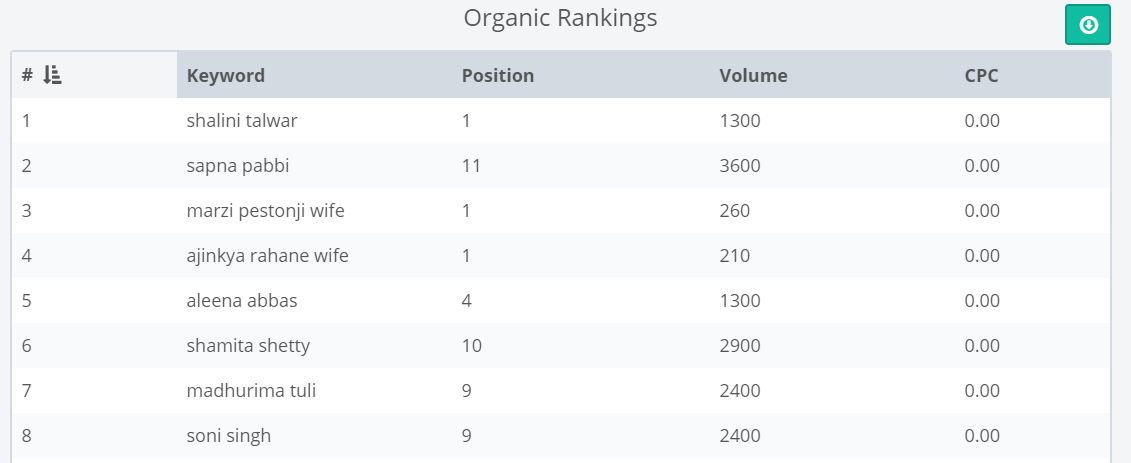 semcompass-organic-ranking-report
