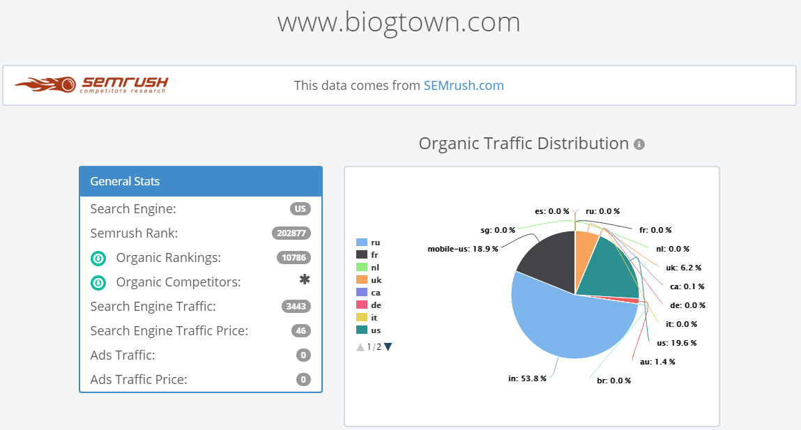 website-traffic-details