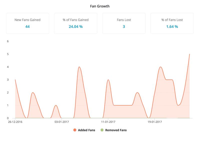 Fan growth Analyze