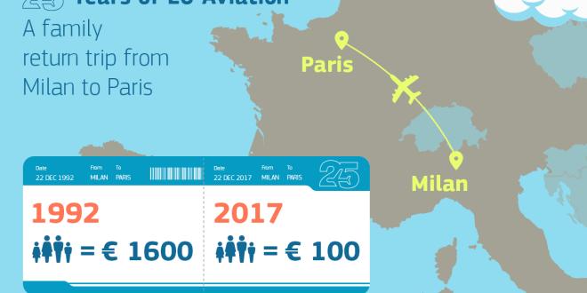 EU tickets in 25 jaar 25x goedkoper