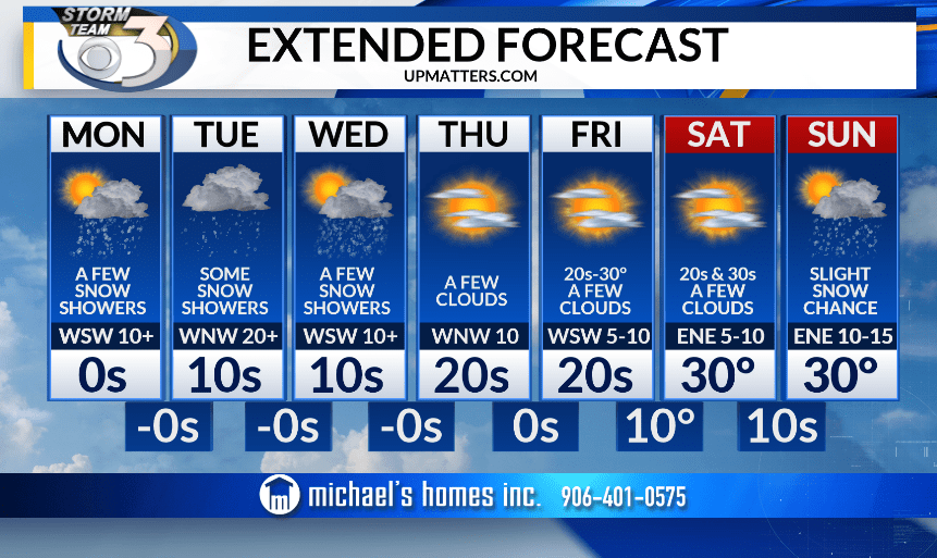 Web Extended Forecast_1551665667146.PNG.jpg