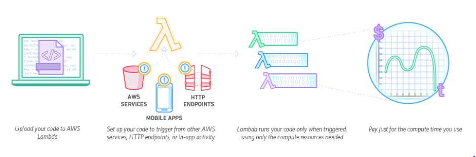 AWS Lambda / How it works